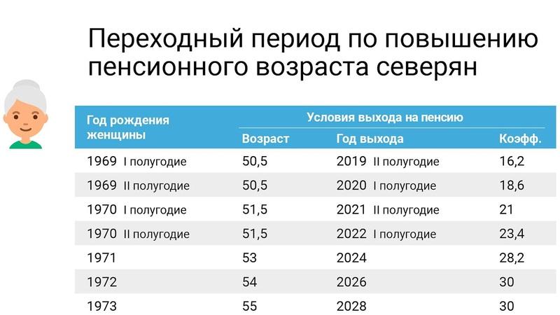 Переходный период по повышению пенсионного возраста северян