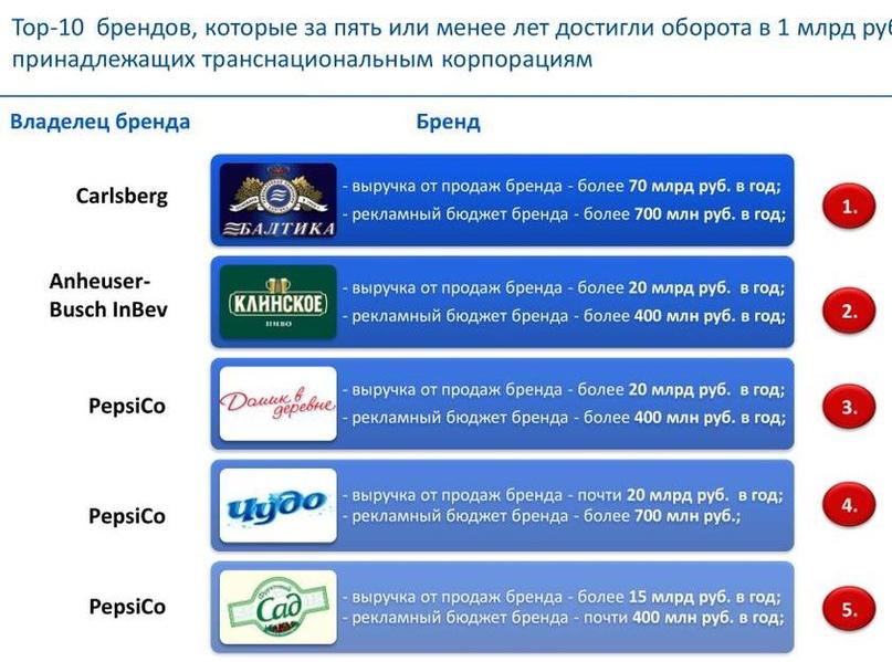 Уполномочены заявить вместо Минсельхоза: Россия теряет продовольственный суверенитет, изображение №3