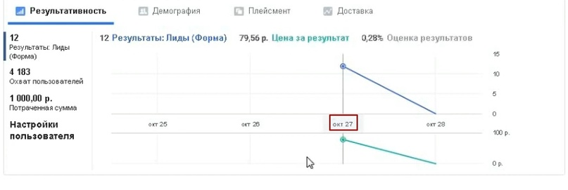 12 лидов по 83 рубля за 1 день в нише гибкий камень., изображение №7