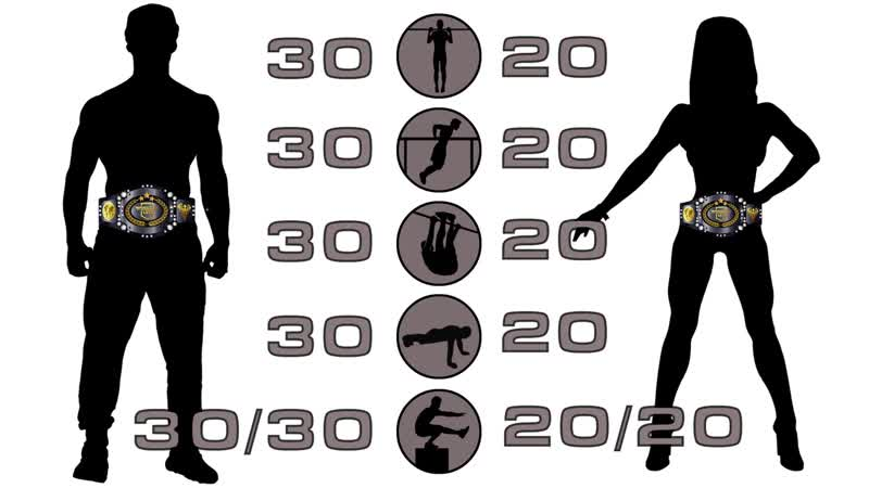 Workout Level Scale_ Levels