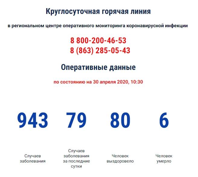 COVID-19: На Дону зарегистрировано 943 больных коронавирусом, 79 новых случаев, 2 под Таганрогом