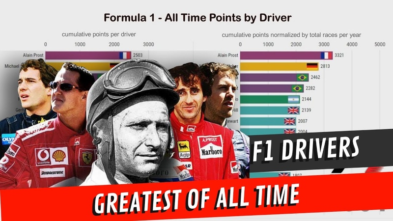 Formula 1 Drivers - All Time Points (G.O.A.T)